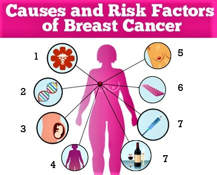 What Are The Breast Cancer Causes